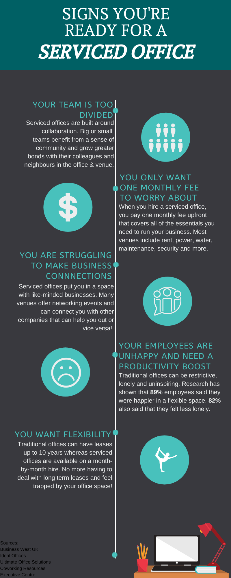 nfographic - Signs You're Ready for a Serviced Office